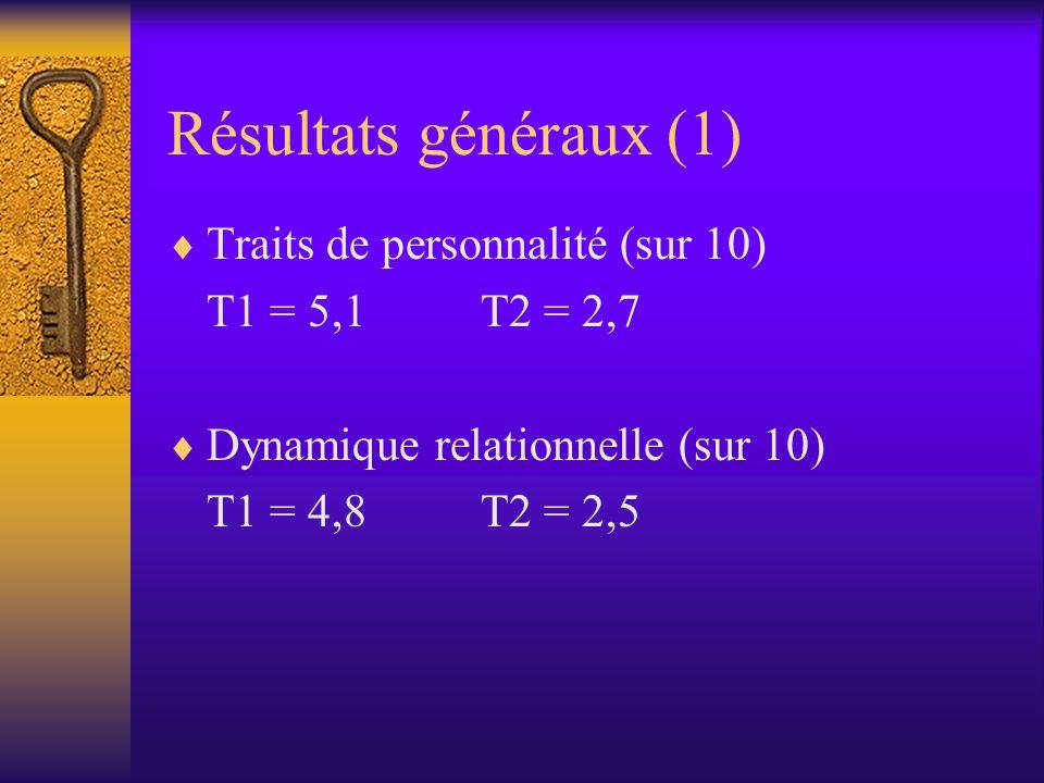 Résultats généraux (1)  Traits de personnalité (sur 10) T1 = 5,1T2 = 2,7  Dynamique relationnelle (sur 10) T1 = 4,8T2 = 2,5