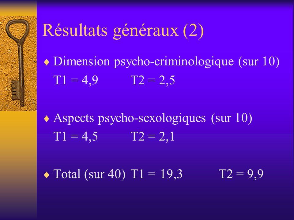 Résultats généraux (2)  Dimension psycho-criminologique (sur 10) T1 = 4,9T2 = 2,5  Aspects psycho-sexologiques (sur 10) T1 = 4,5T2 = 2,1  Total (sur 40)T1 = 19,3T2 = 9,9