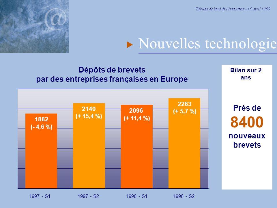 Tableau de bord de l innovation - 15 avril 1999 Nouvelles technologies Dépôts de brevets par des entreprises françaises en Europe 1882 (- 4,6 %) 1997 - S1 2140 (+ 15,4 %) 1997 - S2 2096 (+ 11,4 %) 1998 - S1 2263 (+ 5,7 %) 1998 - S2 Bilan sur 2 ans Près de 8400 nouveaux brevets