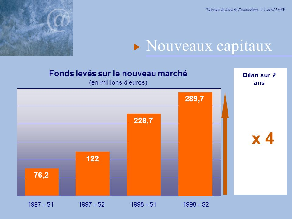 Tableau de bord de l innovation - 15 avril 1999 Nouveaux capitaux 76,2 1997 - S1 122 1997 - S2 228,7 1998 - S1 289,7 1998 - S2 Bilan sur 2 ans Fonds levés sur le nouveau marché (en millions d euros) x 4