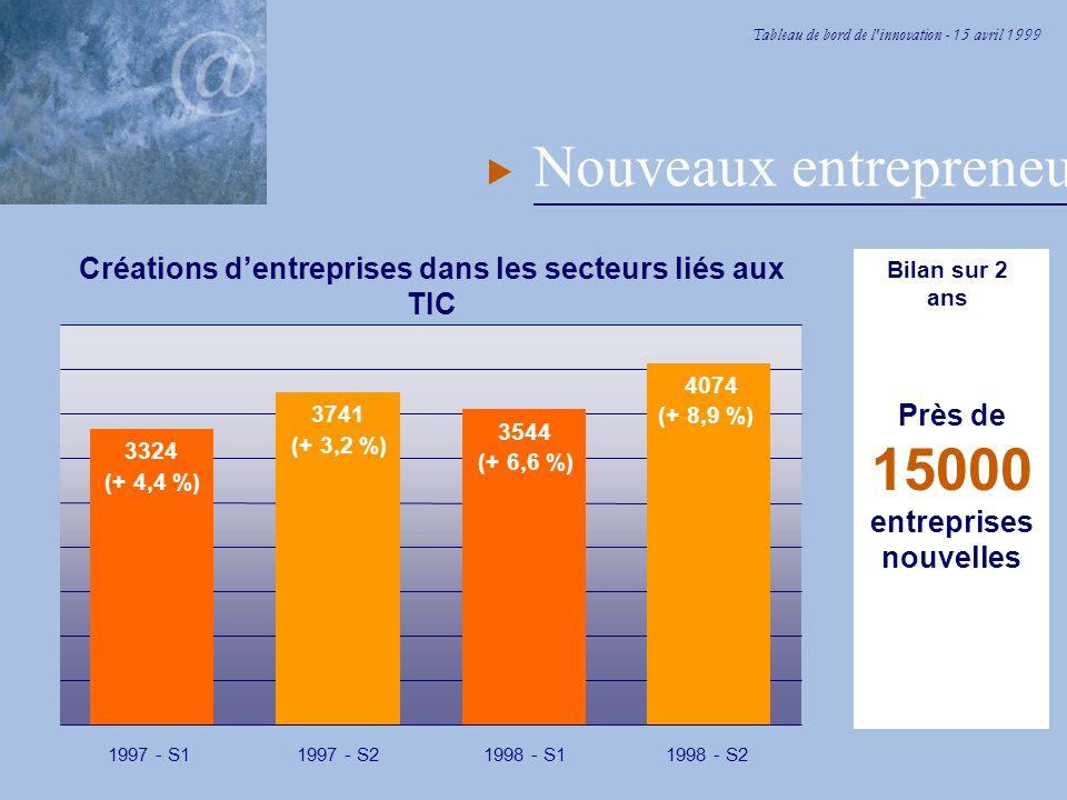 Tableau de bord de l innovation - 15 avril 1999 Nouveaux entrepreneurs Créations d'entreprises dans les secteurs liés aux TIC 3324 (+ 4,4 %) 1997 - S1 3741 (+ 3,2 %) 1997 - S2 3544 (+ 6,6 %) 1998 - S1 4074 (+ 8,9 %) 1998 - S2 Bilan sur 2 ans Près de 15000 entreprises nouvelles
