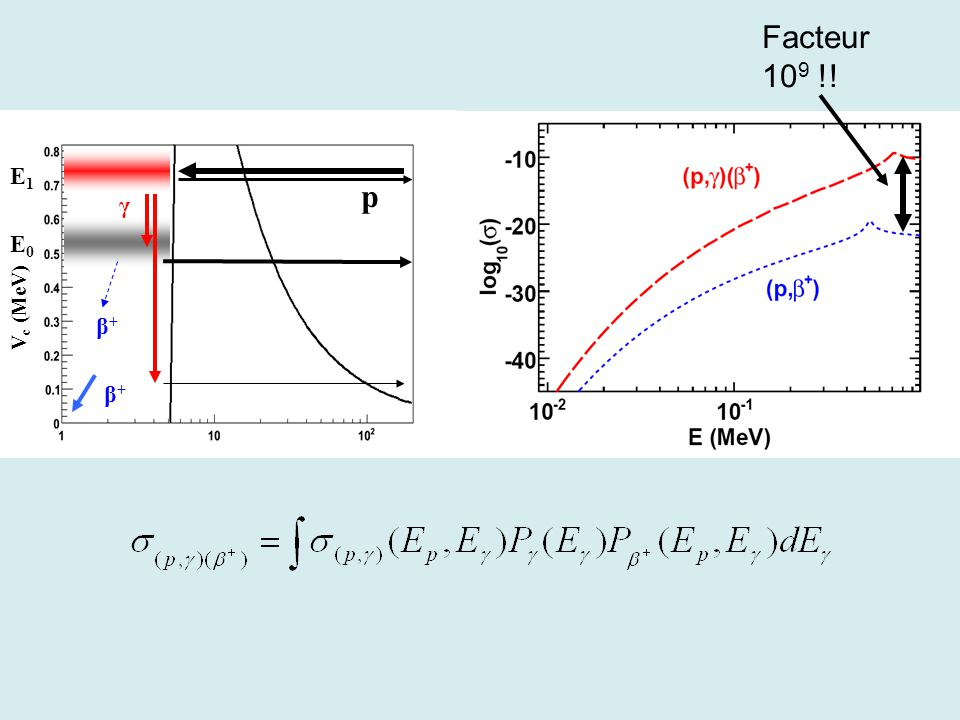V c (MeV) E0E0 γ β+β+ β+β+ p E1E1 Facteur 10 9 !!