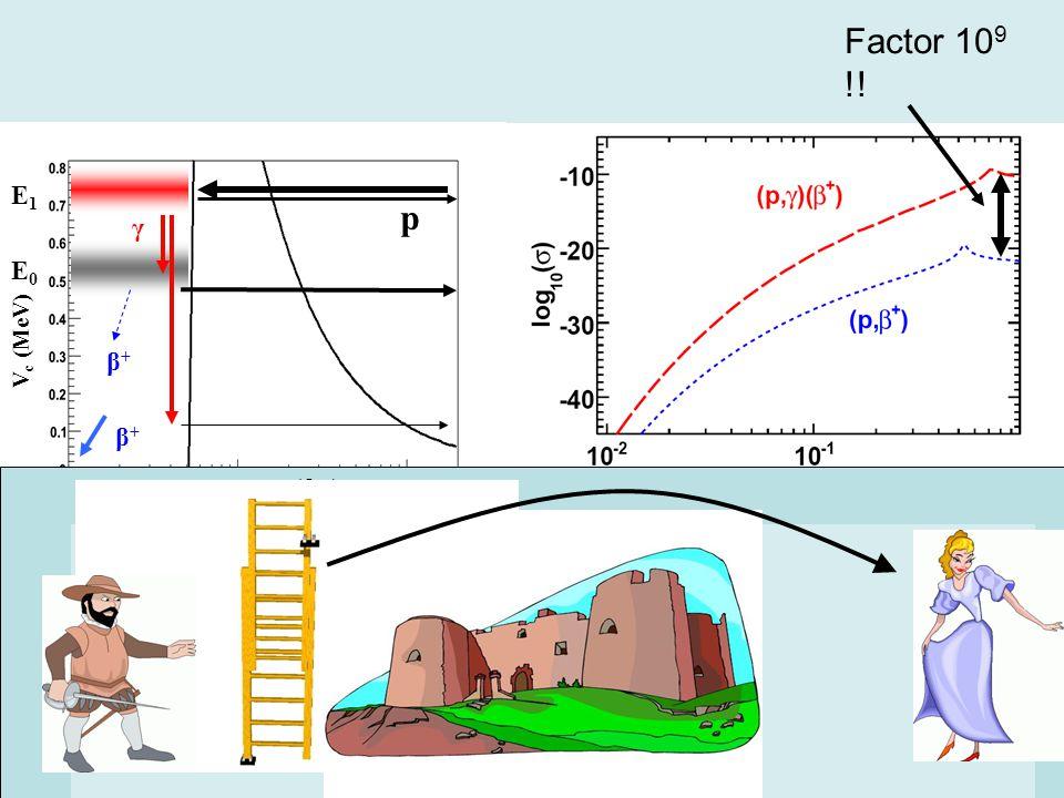 V c (MeV) E0E0 γ β+β+ β+β+ p E1E1 Factor 10 9 !! r (fm) Hypothesis: