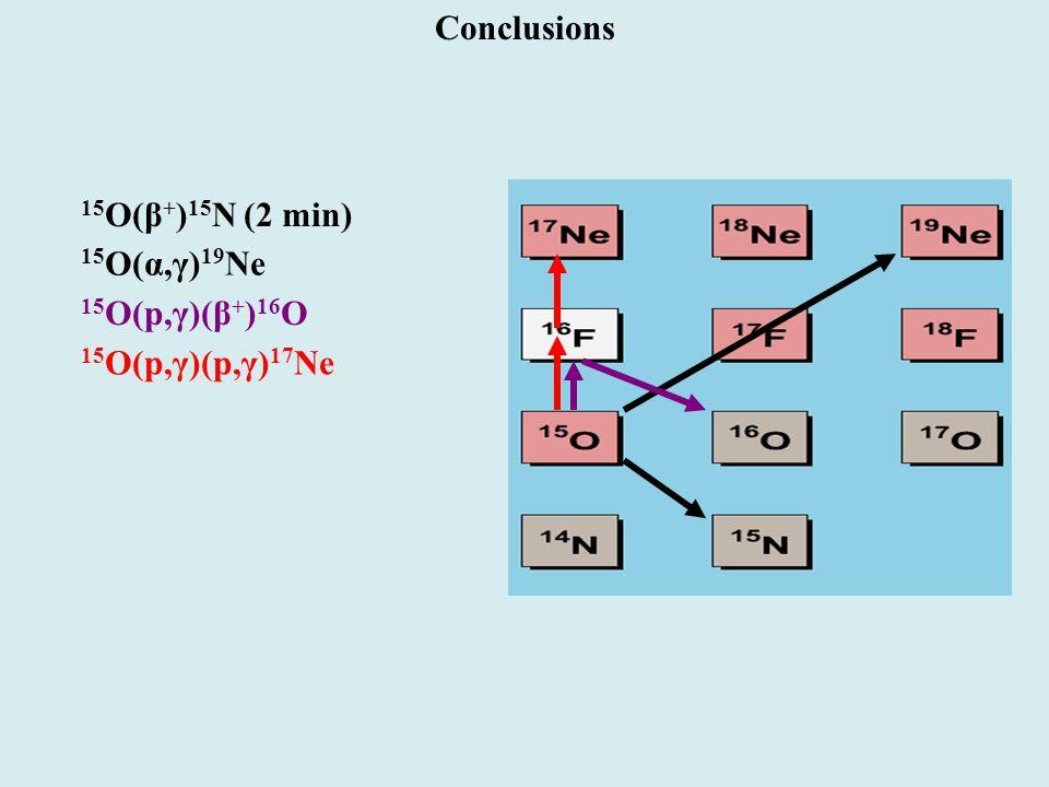 15 O(β + ) 15 N (2 min) 15 O(α,γ) 19 Ne 15 O(p,γ)(β + ) 16 O 15 O(p,γ)(p,γ) 17 Ne Conclusions