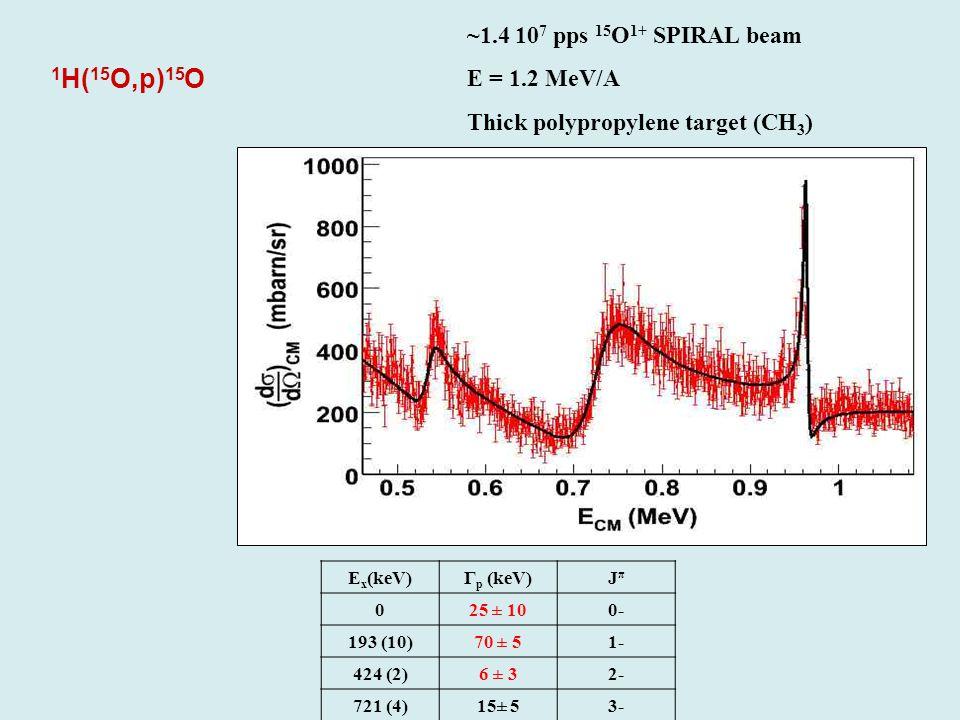 E x (keV)Γ p (keV)JπJπ 025 ± 100- 193 (10)70 ± 51- 424 (2)6 ± 32- 721 (4)15± 53- 1 H( 15 O,p) 15 O ~1.4 10 7 pps 15 O 1+ SPIRAL beam E = 1.2 MeV/A Thi