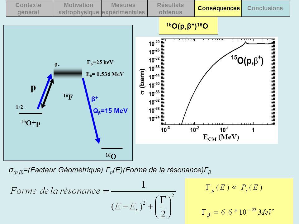 15 O(p,β + ) 16 O Contexte général Motivation astrophysique Mesures expérimentales Résultats obtenus ConséquencesConclusions β + (Q β =15 MeV) 15 O+p