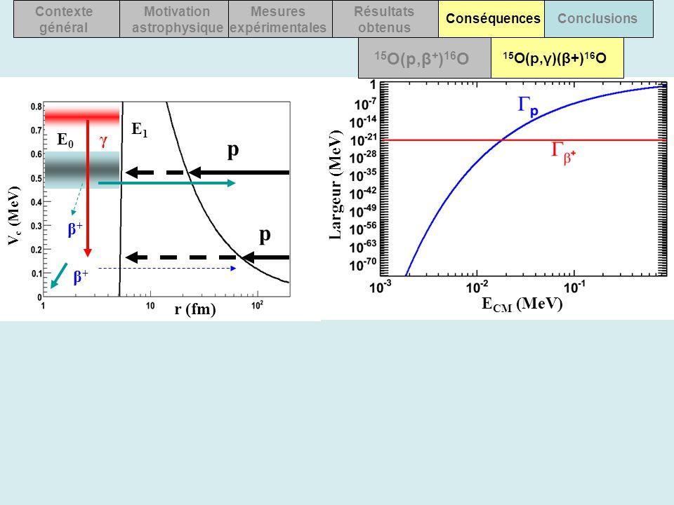 E CM (MeV) 15 O(p,γ)(β+) 16 O 15 O(p,β + ) 16 O Contexte général Motivation astrophysique Mesures expérimentales Résultats obtenus ConséquencesConclus