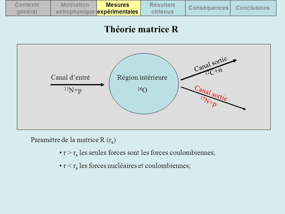 Contexte général Motivation astrophysique Mesures expérimentales Résultats obtenus ConséquencesConclusions Théorie matrice R Canal d'entré 15 N+p Cana
