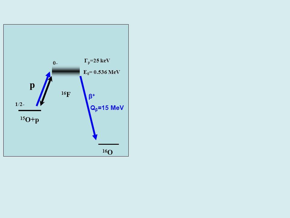 β + (Q β =15 MeV) 15 O+p 16 F E 0 = 0.536 MeV p 1/2- 0- Γ p =25 keV 16 O β + Q β =15 MeV