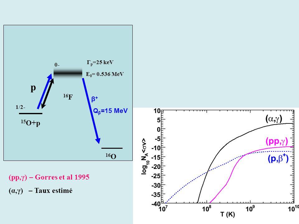 β + (Q β =15 MeV) 15 O+p 16 F E 0 = 0.536 MeV p 1/2- 0- Γ p =25 keV 16 O β + Q β =15 MeV (pp,γ) – Gorres et al 1995 (α,γ) – Taux estimé