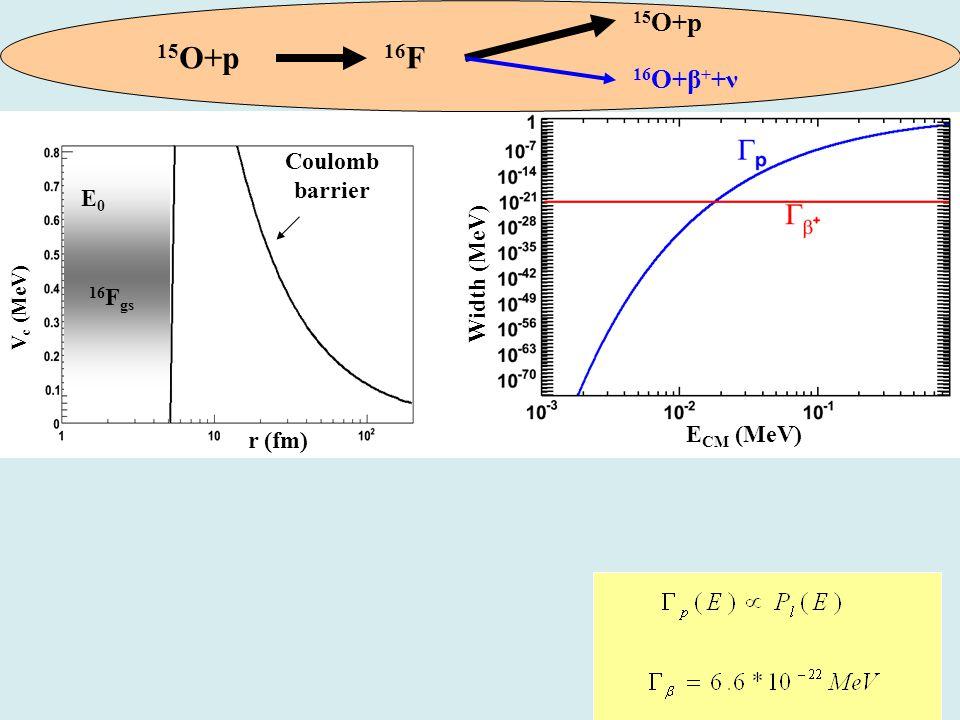 V c (MeV) r (fm) E0E0 16 F gs Coulomb barrier E CM (MeV) Width (MeV) 15 O+p 16 F 15 O+p 16 O+β + +ν