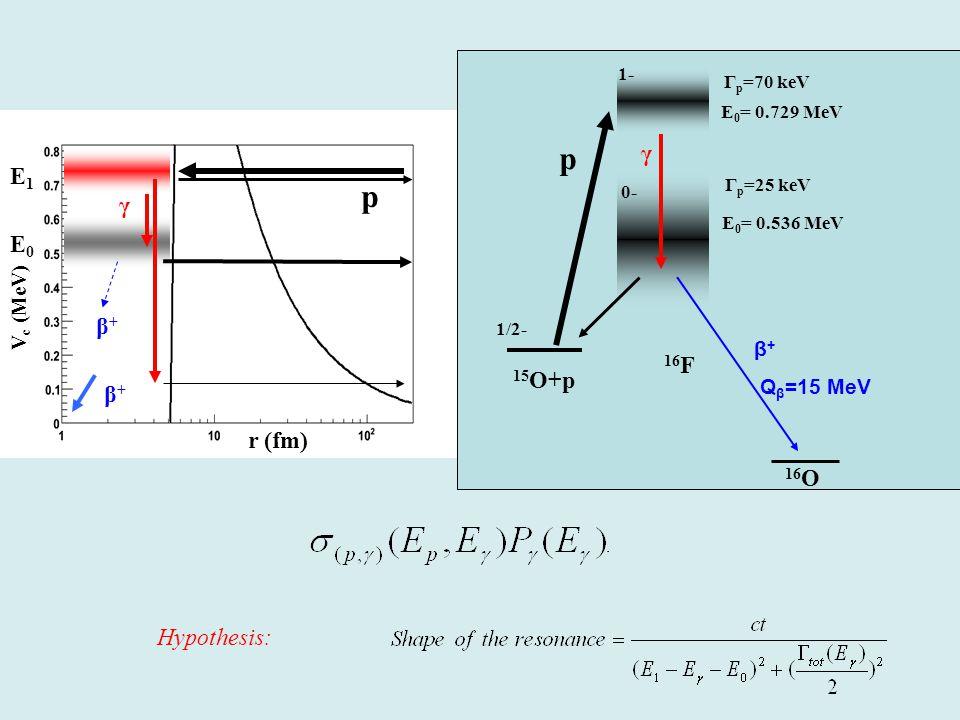 r (fm) V c (MeV) E0E0 Hypothesis: β + (Q β =15 MeV) 15 O+p 16 F E 0 = 0.536 MeV γ γ 1/2- 0- Γ p =25 keV 16 O p E1E1 p Γ p =70 keV E 0 = 0.729 MeV 1- β