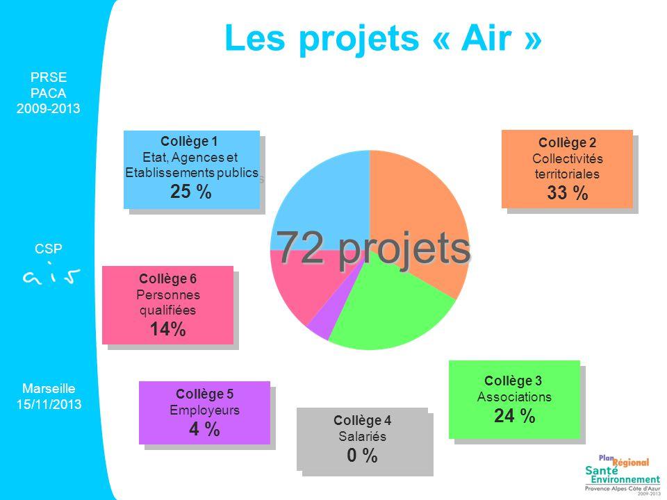 Les projets « Air » PRSE PACA 2009-2013 CSP Marseille 15/11/2013 36 projets à vocation régionale 36 projets territorialisés 4 1 24 1 6