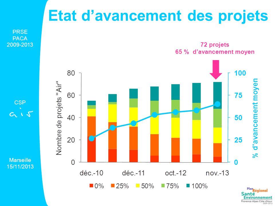 Etat d'avancement des projets 72 projets 65 % d'avancement moyen PRSE PACA 2009-2013 CSP Marseille 15/11/2013