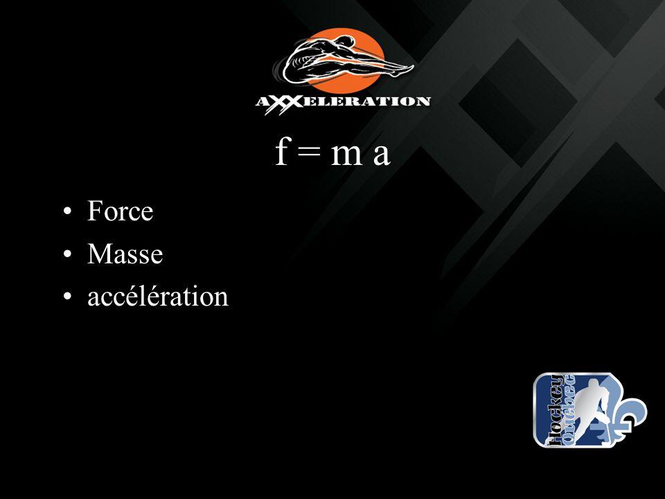 f = m a Force Masse accélération