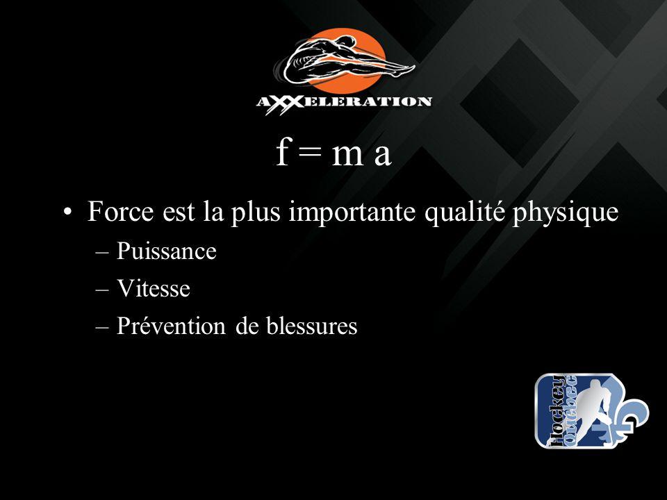 f = m a Force est la plus importante qualité physique –Puissance –Vitesse –Prévention de blessures