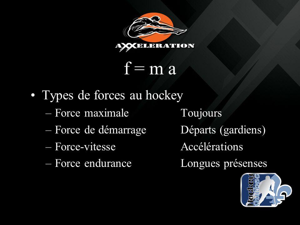 f = m a Types de forces au hockey –Force maximaleToujours –Force de démarrageDéparts (gardiens) –Force-vitesseAccélérations –Force enduranceLongues pr