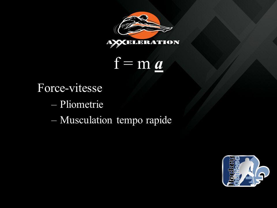 f = m a Force-vitesse –Pliometrie –Musculation tempo rapide