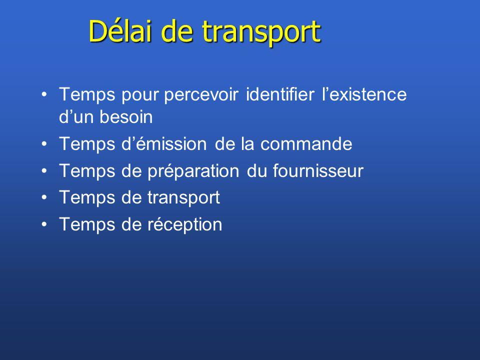 Délai de transport Temps pour percevoir identifier l'existence d'un besoin Temps d'émission de la commande Temps de préparation du fournisseur Temps d