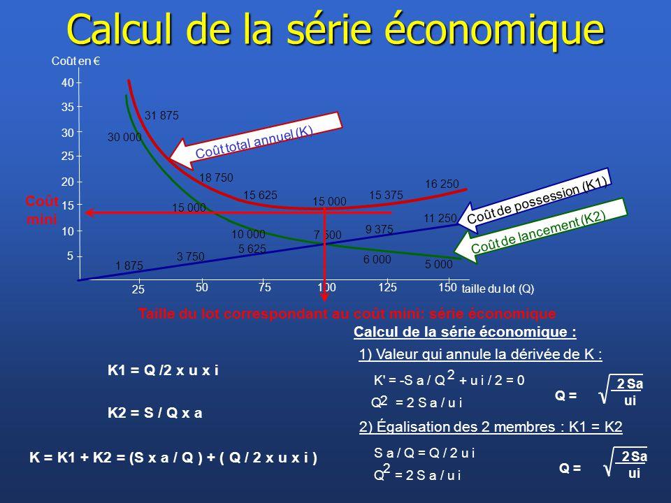K1 = Q /2 x u x i Calcul de la série économique : 25 20 15 10 5 5075100125150 25 taille du lot (Q) 30 35 40 Coût en € 1) Valeur qui annule la dérivée