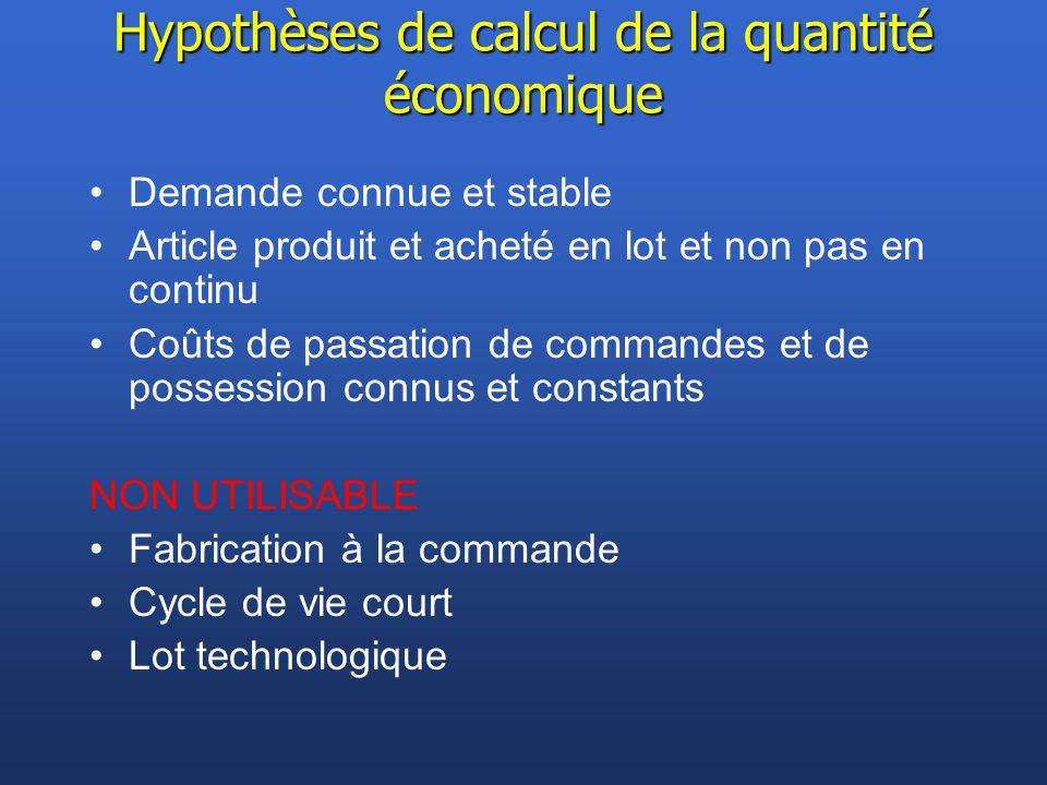 Hypothèses de calcul de la quantité économique Demande connue et stable Article produit et acheté en lot et non pas en continu Coûts de passation de c