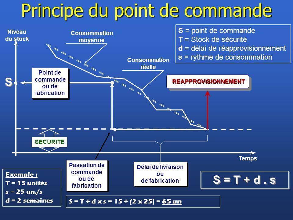 Consommation réelle Passation de commande ou de fabrication Passation de commande ou de fabrication Niveau du stock Temps Délai de livraison ou de fab