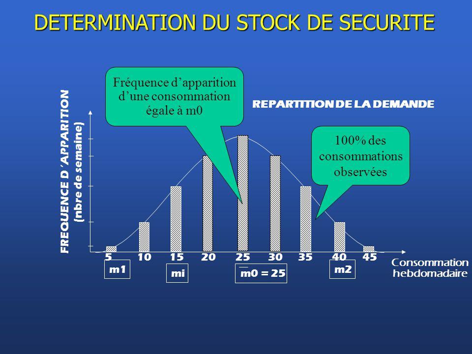 REPARTITION DE LA DEMANDE 51015202530354045 Consommation hebdomadaire m0 = 25 100% des consommations observées FREQUENCE D 'APPARITION (nbre de semain
