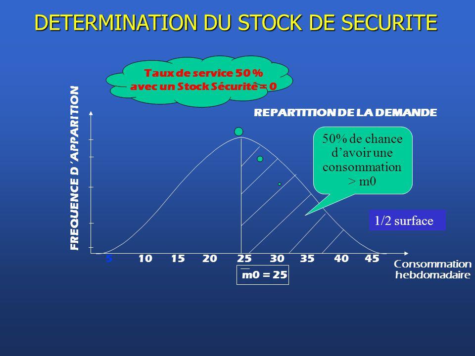 REPARTITION DE LA DEMANDE 51015202530354045 Consommation hebdomadaire m0 = 25 FREQUENCE D 'APPARITION 50% de chance d'avoir une consommation > m0 DETE
