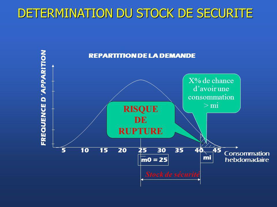 REPARTITION DE LA DEMANDE 51015202530354045 Consommation hebdomadaire m0 = 25 FREQUENCE D 'APPARITION DETERMINATION DU STOCK DE SECURITE Stock de sécu
