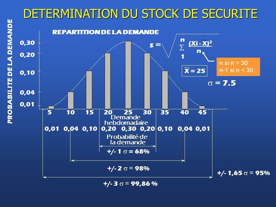 +/- 3  = 99,86 % REPARTITION DE LA DEMANDE 0,30 0,10 51015202530354045 0,010,040,100,200,300,200,100,040,01 Probabilité de la demande PROBABILITE D