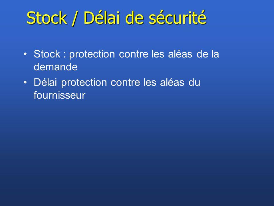 Stock / Délai de sécurité Stock : protection contre les aléas de la demande Délai protection contre les aléas du fournisseur