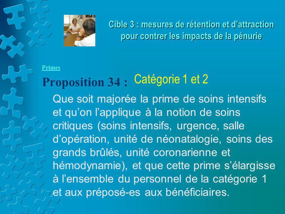 Primes Proposition 34 : Que soit majorée la prime de soins intensifs et qu'on l'applique à la notion de soins critiques (soins intensifs, urgence, salle d'opération, unité de néonatalogie, soins des grands brûlés, unité coronarienne et hémodynamie), et que cette prime s'élargisse à l'ensemble du personnel de la catégorie 1 et aux préposé-es aux bénéficiaires.