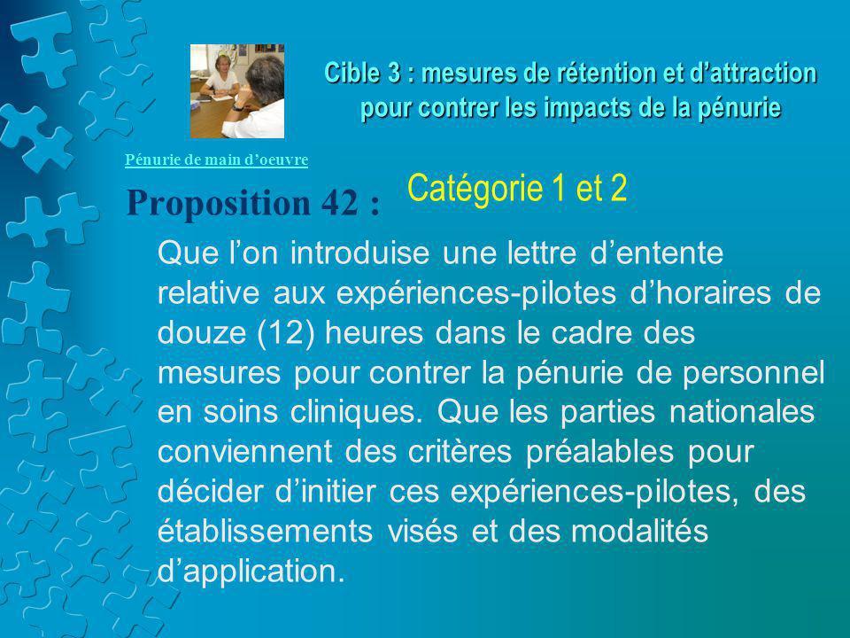 Pénurie de main d'oeuvre Proposition 42 : Que l'on introduise une lettre d'entente relative aux expériences-pilotes d'horaires de douze (12) heures da