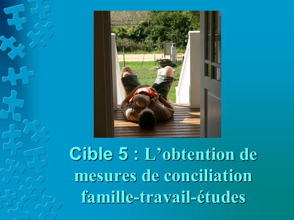 Cible 5 : L'obtention de mesures de conciliation famille-travail-études