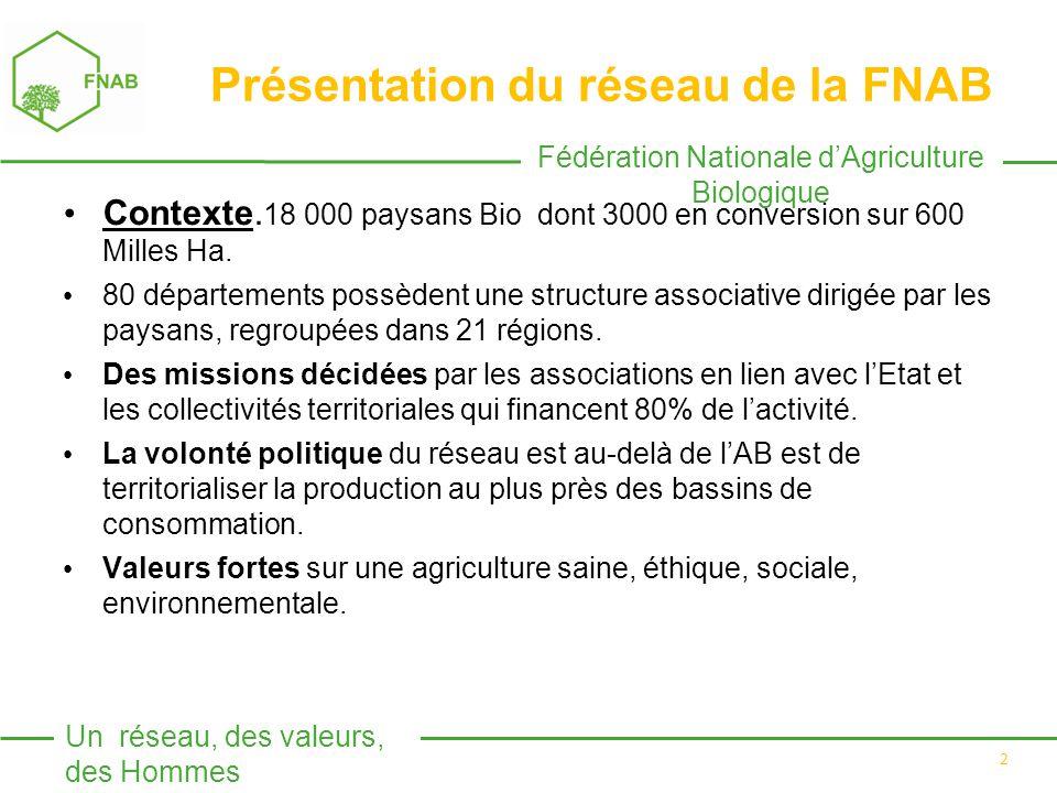 Fédération Nationale d'Agriculture Biologique Un réseau, des valeurs, des Hommes 2 Présentation du réseau de la FNAB Contexte.