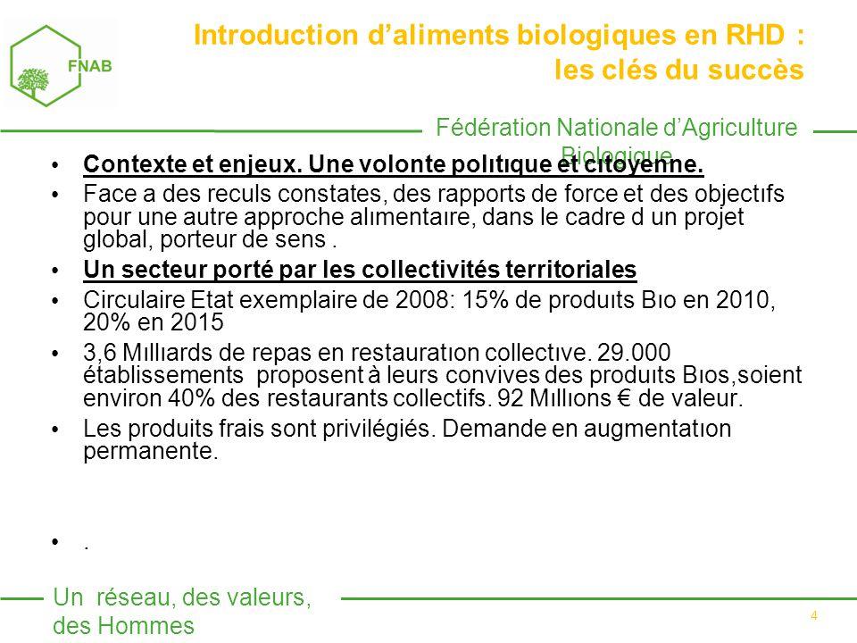 Fédération Nationale d'Agriculture Biologique Un réseau, des valeurs, des Hommes 4 Introduction d'aliments biologiques en RHD : les clés du succès Contexte et enjeux.