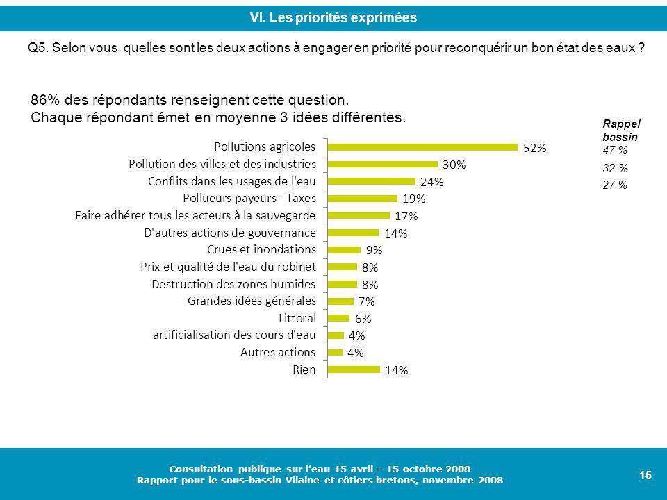 15 Consultation publique sur l'eau 15 avril – 15 octobre 2008 Rapport pour le sous-bassin Vilaine et côtiers bretons, novembre 2008 Q5.