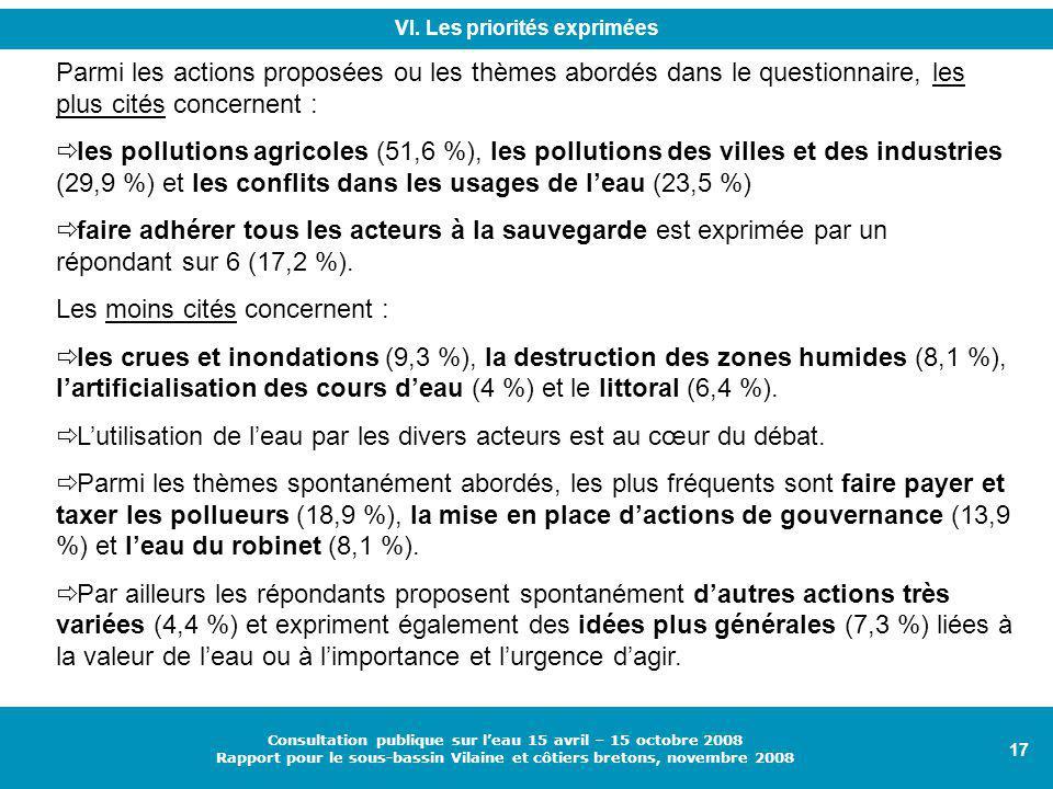 17 Consultation publique sur l'eau 15 avril – 15 octobre 2008 Rapport pour le sous-bassin Vilaine et côtiers bretons, novembre 2008 Parmi les actions proposées ou les thèmes abordés dans le questionnaire, les plus cités concernent :  les pollutions agricoles (51,6 %), les pollutions des villes et des industries (29,9 %) et les conflits dans les usages de l'eau (23,5 %)  faire adhérer tous les acteurs à la sauvegarde est exprimée par un répondant sur 6 (17,2 %).