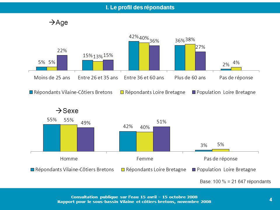 4 Consultation publique sur l'eau 15 avril – 15 octobre 2008 Rapport pour le sous-bassin Vilaine et côtiers bretons, novembre 2008  Age  Sexe I.