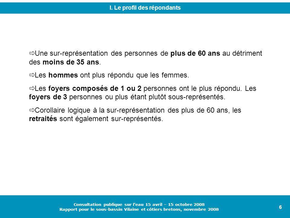 6 Consultation publique sur l'eau 15 avril – 15 octobre 2008 Rapport pour le sous-bassin Vilaine et côtiers bretons, novembre 2008  Une sur-représentation des personnes de plus de 60 ans au détriment des moins de 35 ans.