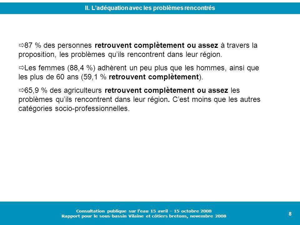 8 Consultation publique sur l'eau 15 avril – 15 octobre 2008 Rapport pour le sous-bassin Vilaine et côtiers bretons, novembre 2008  87 % des personnes retrouvent complètement ou assez à travers la proposition, les problèmes qu'ils rencontrent dans leur région.