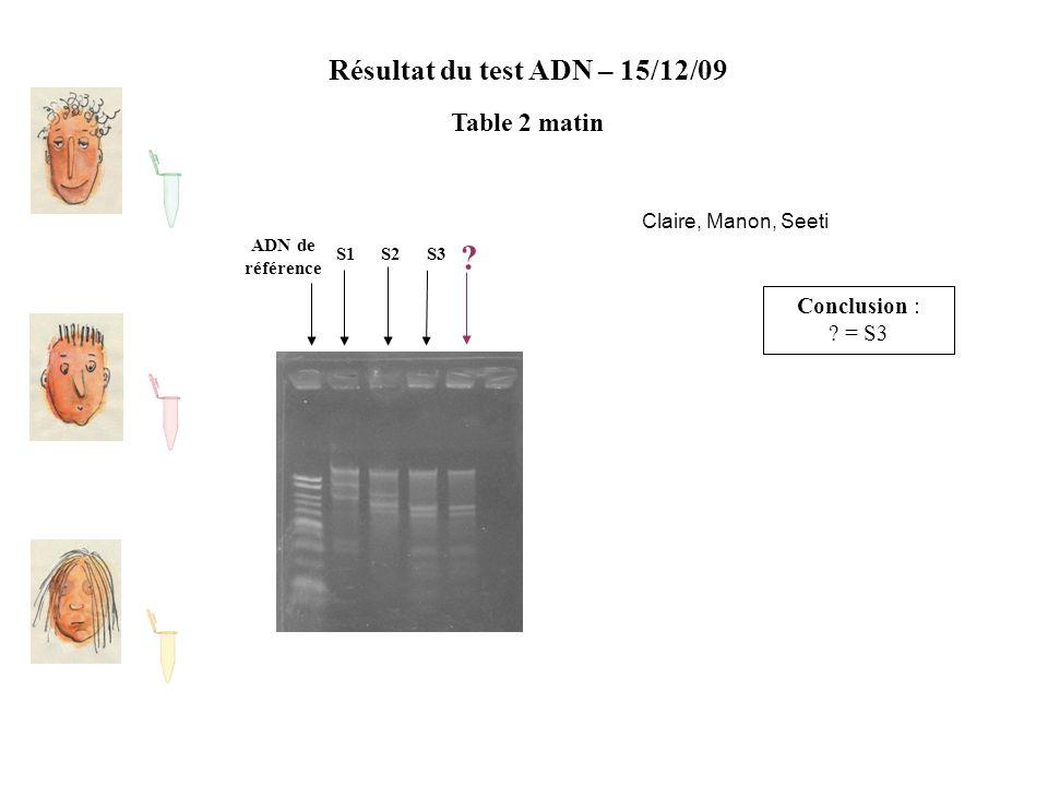 Résultat du test ADN – 15/12/09 Table 2 matin ADN de référence S2S1S3 ? Conclusion : ? = S3 Claire, Manon, Seeti