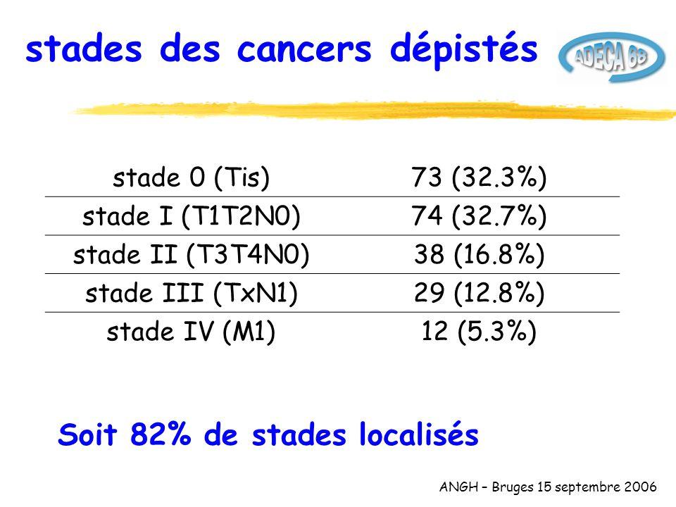 ANGH – Bruges 15 septembre 2006 stades des cancers dépistés stade 0 (Tis)73 (32.3%) stade I (T1T2N0)74 (32.7%) stade II (T3T4N0)38 (16.8%) stade III (TxN1)29 (12.8%) stade IV (M1)12 (5.3%) Soit 82% de stades localisés