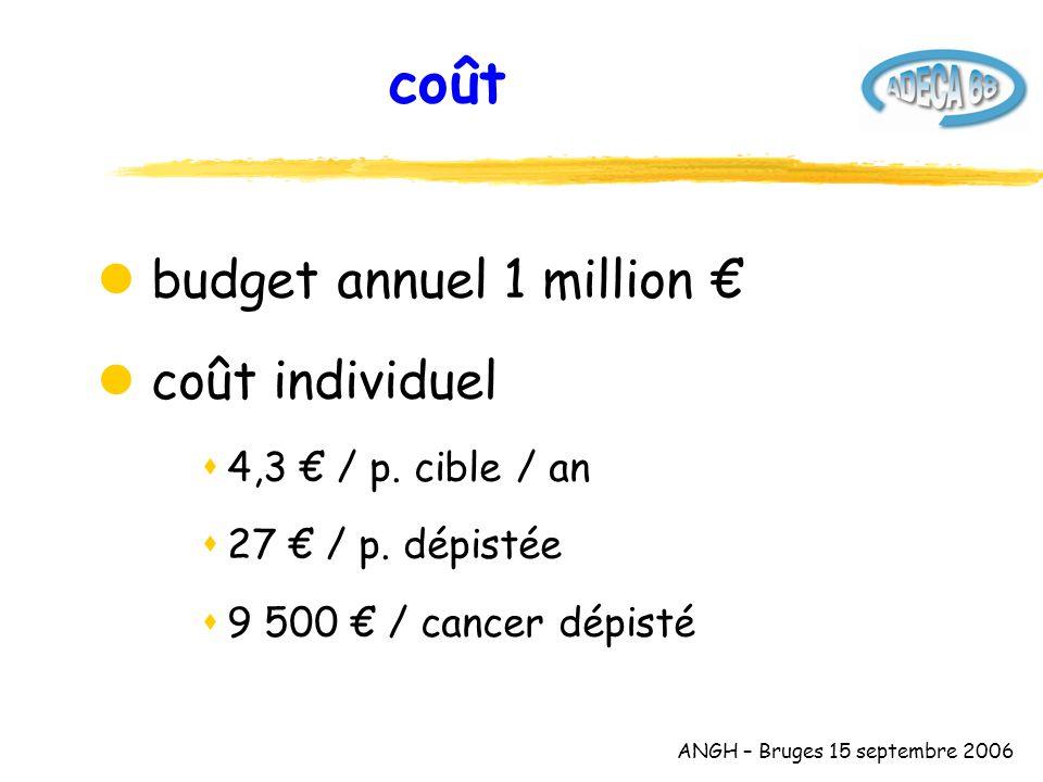 ANGH – Bruges 15 septembre 2006 coût l budget annuel 1 million € l coût individuel s4,3 € / p.