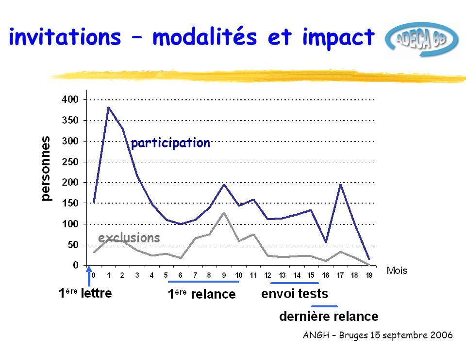 ANGH – Bruges 15 septembre 2006 stades des cancers dépistés in situ73 (26.7%) invasif200 (73.3%) stade I (T1T2N0)74 (48.4%) stade II (T3T4N0)38 (24.8%) stade III (TxN1)29 (19.0%) stade IV (M1)12 (7.8%) stade inconnu47 Soit 82% de stades localisés