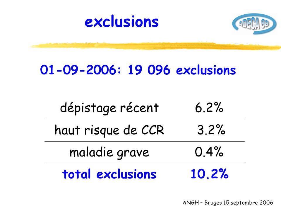 ANGH – Bruges 15 septembre 2006 exclusions 10.2%total exclusions 0.4%maladie grave 3.2%haut risque de CCR 6.2%dépistage récent 01-09-2006: 19 096 exclusions