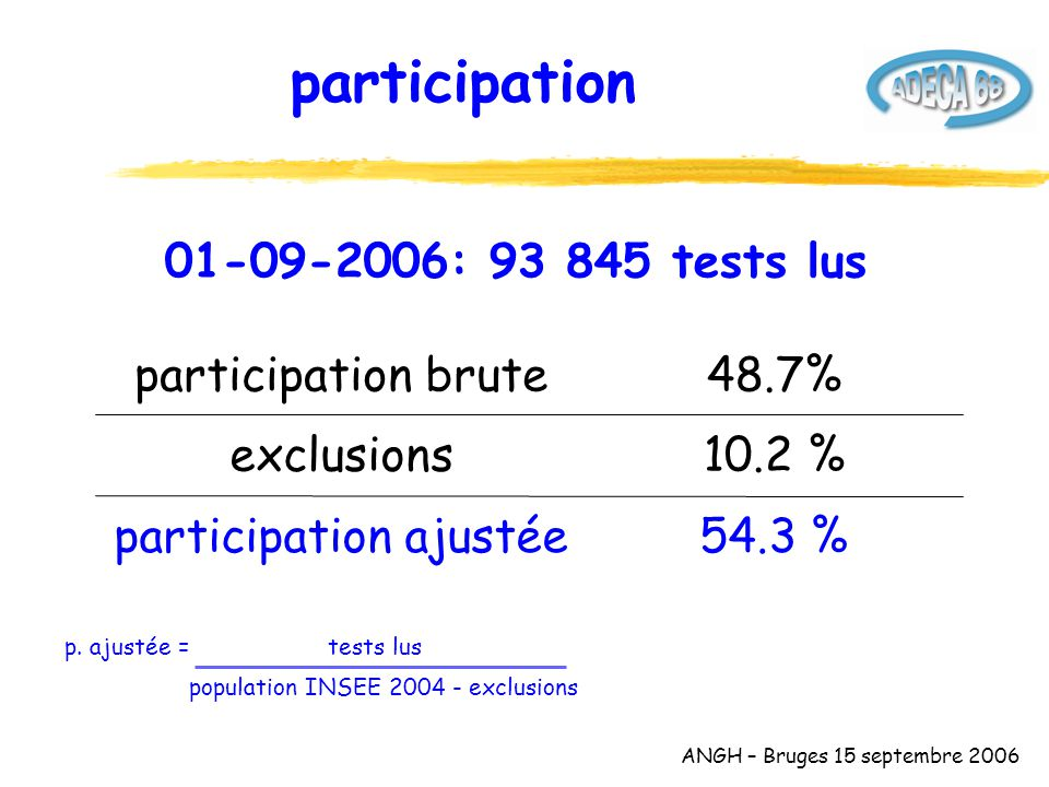 ANGH – Bruges 15 septembre 2006 participation 10.2 %exclusions 54.3 %participation ajustée 48.7%participation brute 01-09-2006: 93 845 tests lus p.