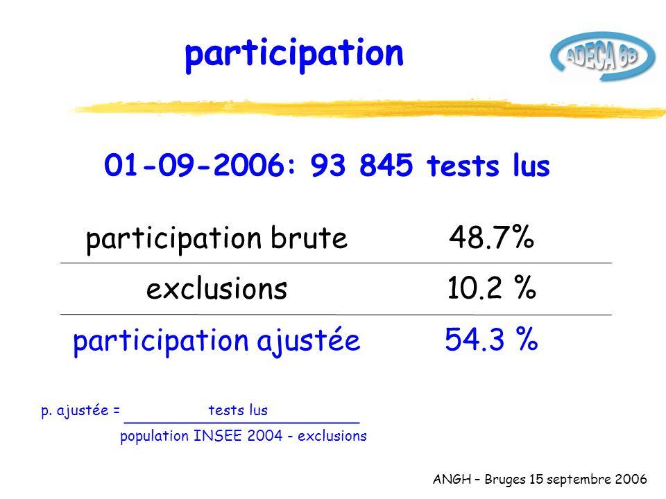 ANGH – Bruges 15 septembre 2006 topographie des cancers dépistés 17.6 % 25.0 % 57.4 %