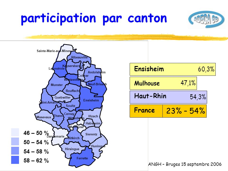 ANGH – Bruges 15 septembre 2006 Wintzenheim Thann Dannemarie Masevaux Altkirch Hirsingue Cernay Guebwiller Saint-Amarin Munster Rouffach Soultz Lapoutroie Sainte-Marie-aux-Mines Wittenheim Mulhouse Ferrette Sierentz Huningue Illzach Habsheim Ensisheim Kaysersberg Ribeauville Neuf-Brisach Colmar Andolsheim participation par canton France Mulhouse Haut-Rhin 23% – 54% Ensisheim 46 – 50 % 50 – 54 % 54 – 58 % 58 – 62 %