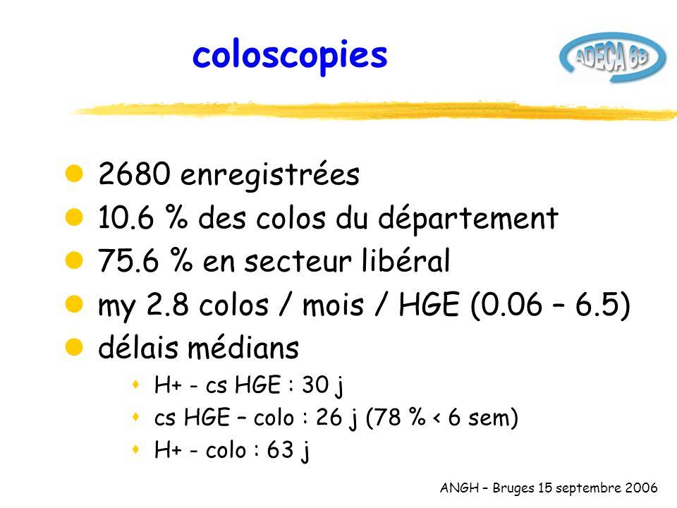 ANGH – Bruges 15 septembre 2006 coloscopies l 2680 enregistrées l 10.6 % des colos du département l 75.6 % en secteur libéral l my 2.8 colos / mois / HGE (0.06 – 6.5) l délais médians s H+ - cs HGE : 30 j s cs HGE – colo : 26 j (78 % < 6 sem) s H+ - colo : 63 j